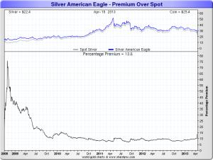 American_Silver_Eagle Premium