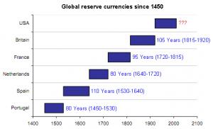 Global-reserve-currencies