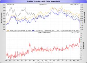 Indian_Gold_Premium