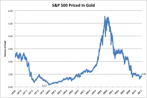 S&P_priced_in_gold