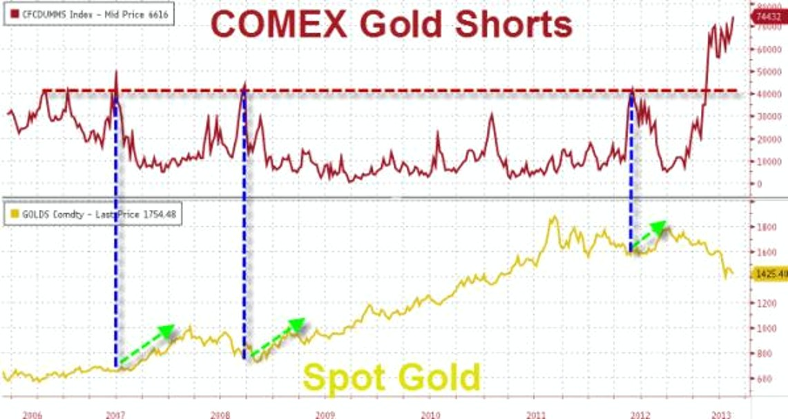 COMEX Gold Shorts