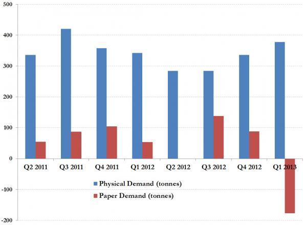 Gold Paper demand vs Physical demand