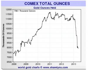COMEX-gold