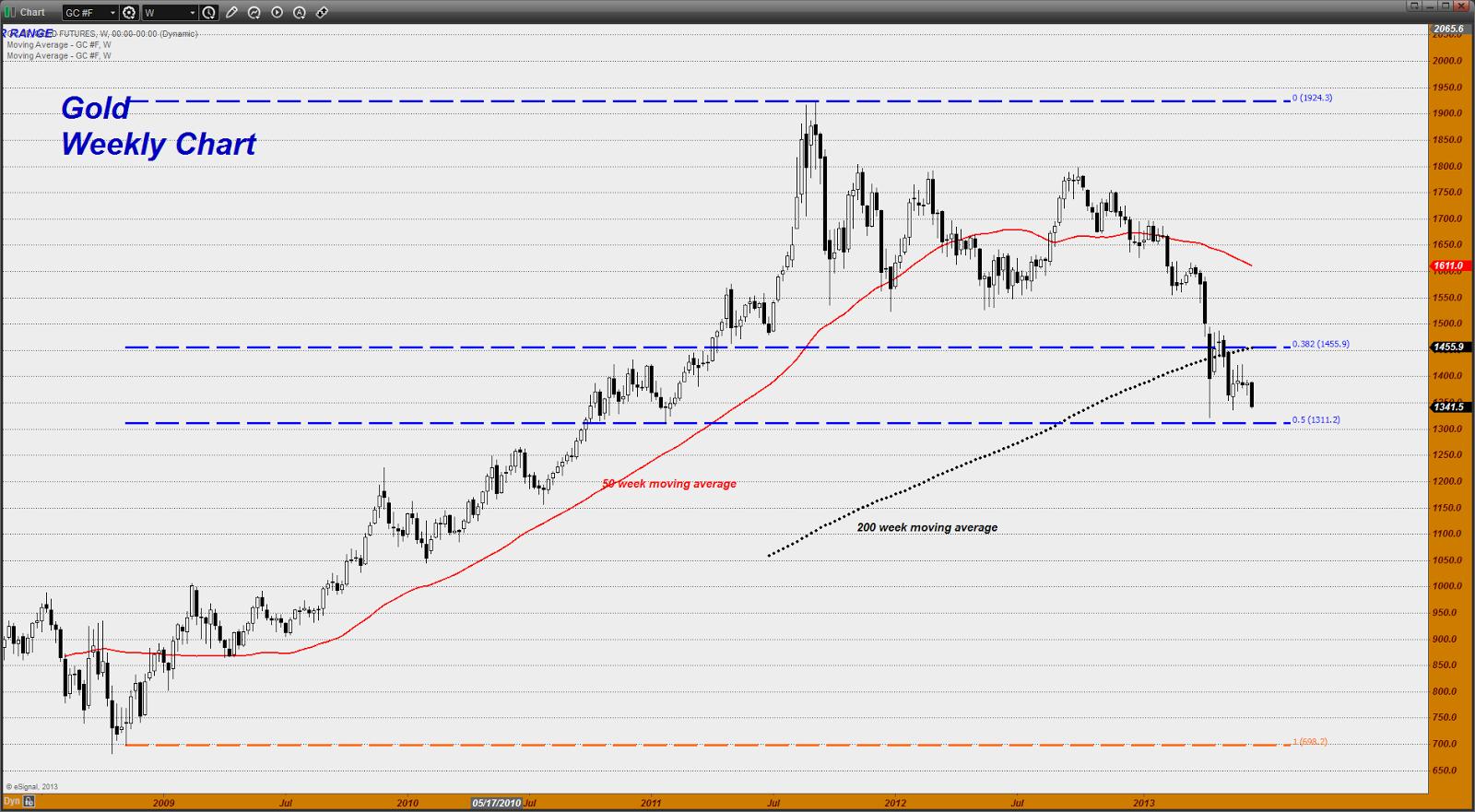 Chart20130619173838