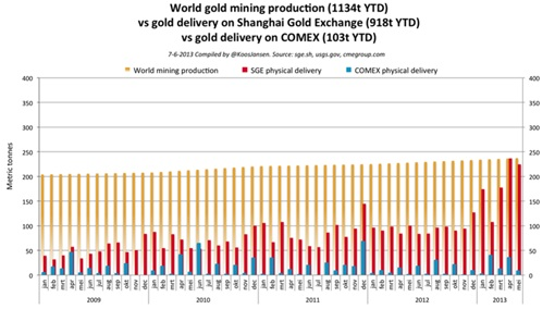 world-mining-prod-vs-sge-vs-comex
