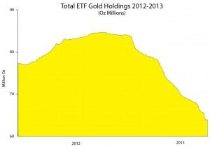 ETFs Gold