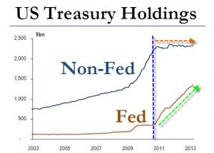 US Treasuries Holdings
