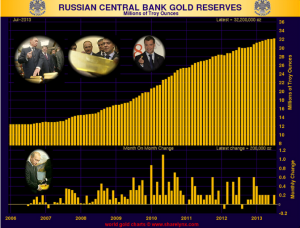 Russian CB Gold