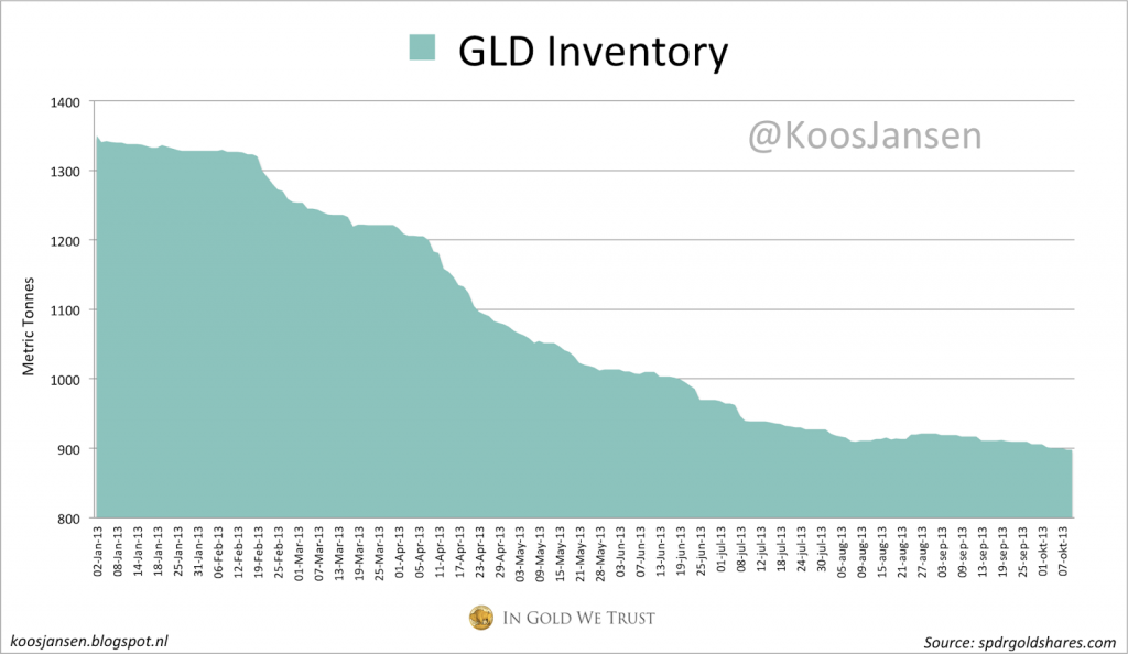 GLD inventory 2013
