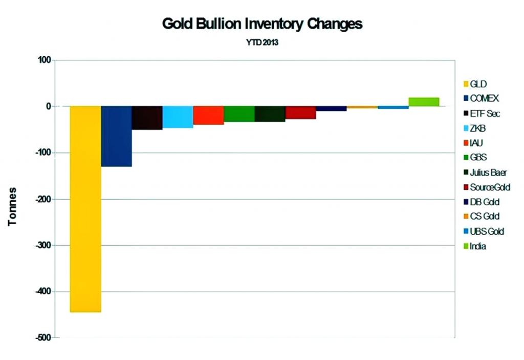 Gold Bullion Inventory Changes ETFs