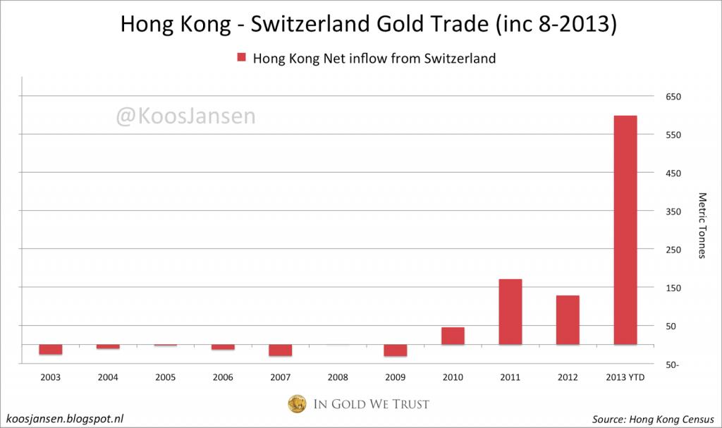 HK Swiss gold trade 8-2013