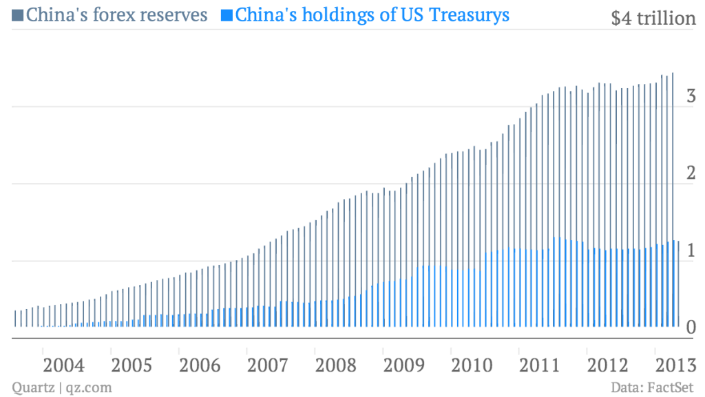 china-s-forex-reserves-china-s-holdings-of-us-treasurys_chart