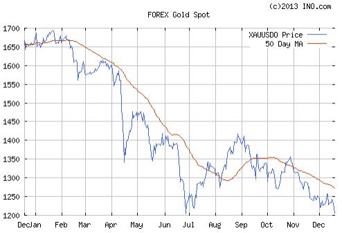 Gold Spot 19.12.2013