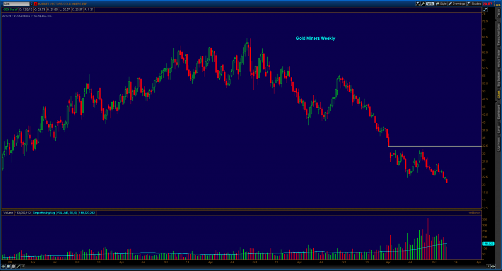 GDX Weekly - Chart pattern of Accumulation