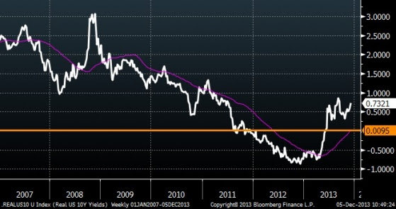 US 10-Year Real Interest Rates