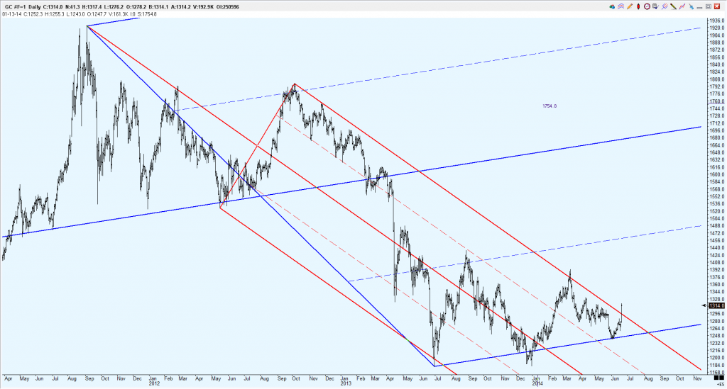GC Daily 19.06.2014