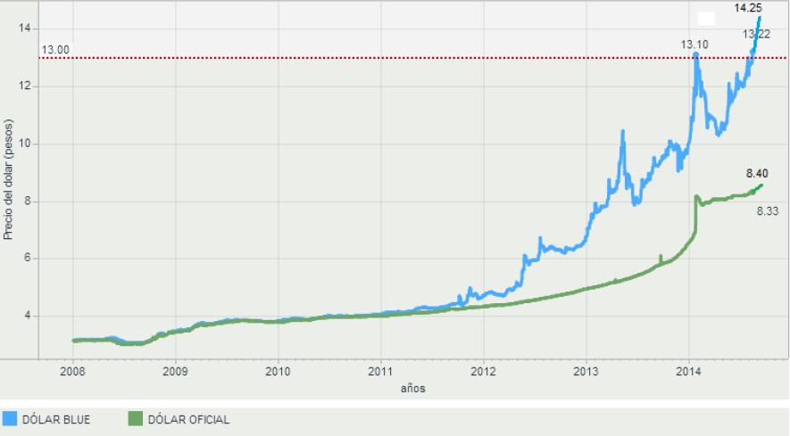 Peso Arg USD
