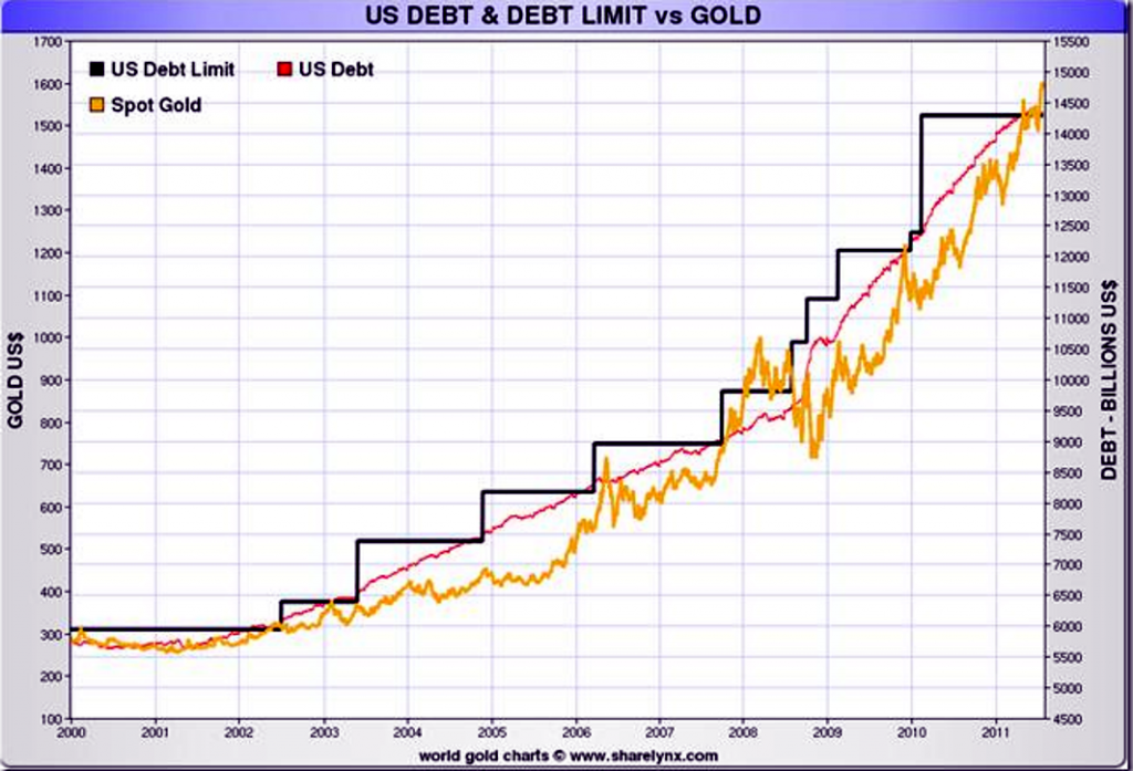 us-debt-gold-price-2000till2011