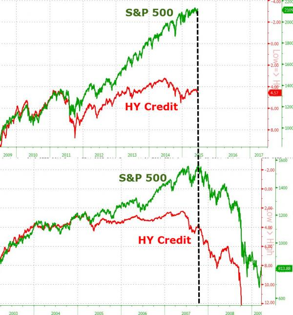 SP-500-HY-Credit