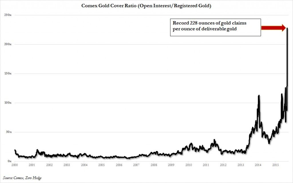 gold dilution total
