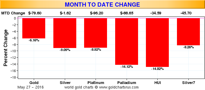 Metals month to date