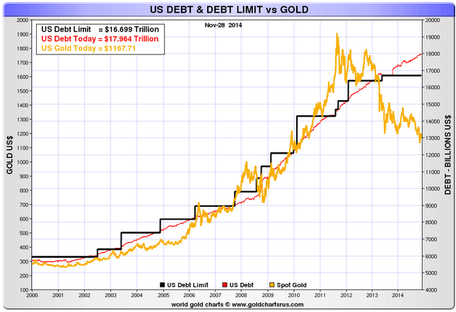 gold_vs_us_debt_narrow